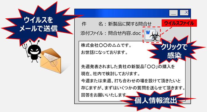 標的型攻撃メール訓練サービス(メール訓練SaaS) | 製品・サービス ...